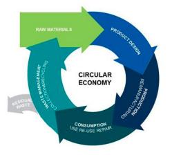 National Action Plan on Circular Economy